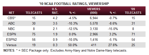 2010 cfb tv ratings2 2010 College Football TV Ratings