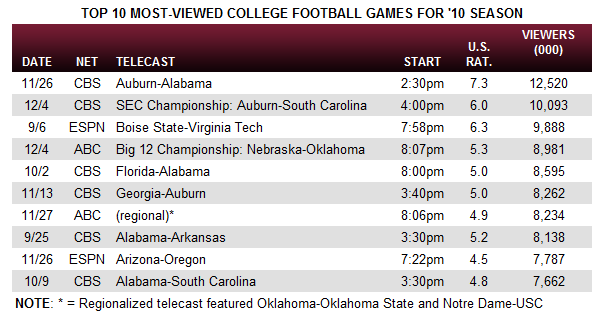 2010 cfb tv ratings3 2010 College Football TV Ratings