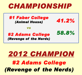 2012 champion adams college Television & Movie College Final Four